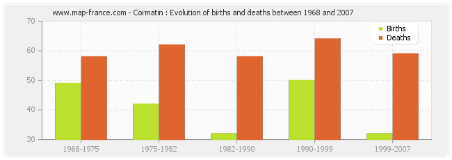 Cormatin : Evolution of births and deaths between 1968 and 2007