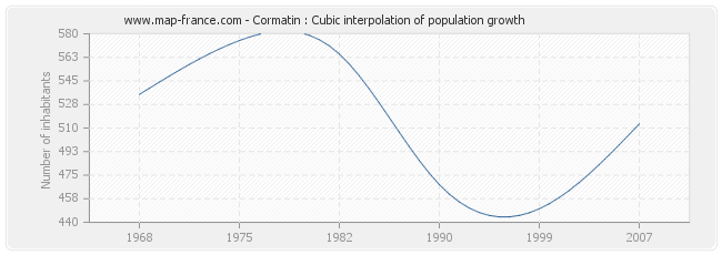 Cormatin : Cubic interpolation of population growth