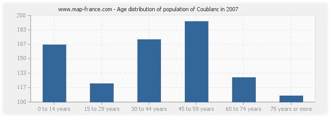 Age distribution of population of Coublanc in 2007
