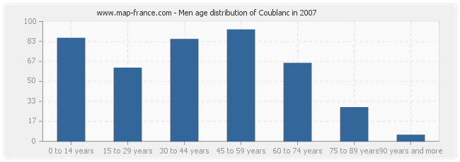 Men age distribution of Coublanc in 2007