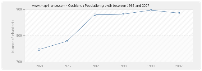 Population Coublanc