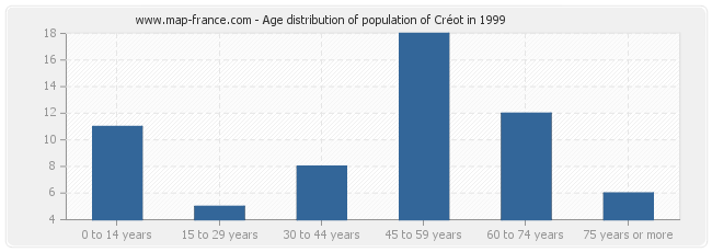 Age distribution of population of Créot in 1999