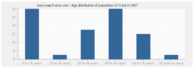 Age distribution of population of Créot in 2007