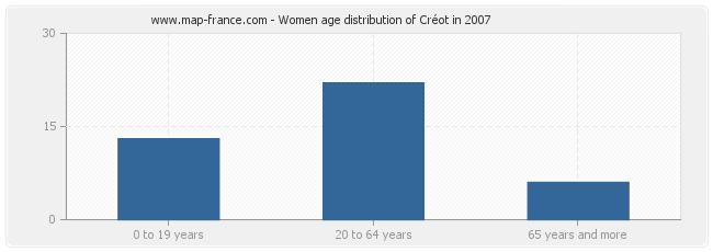 Women age distribution of Créot in 2007