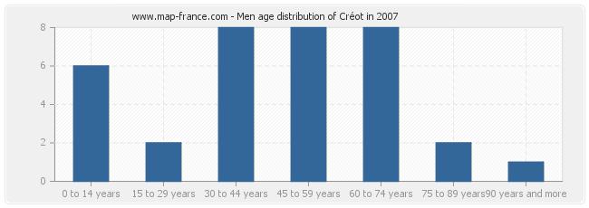 Men age distribution of Créot in 2007