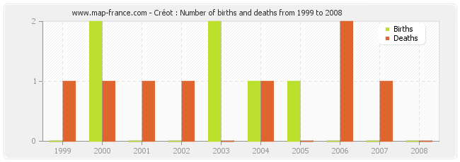 Créot : Number of births and deaths from 1999 to 2008