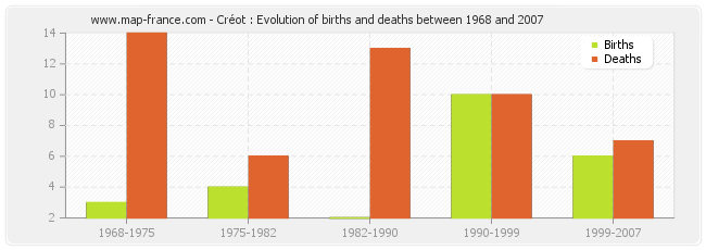 Créot : Evolution of births and deaths between 1968 and 2007