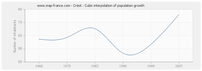 Créot : Cubic interpolation of population growth