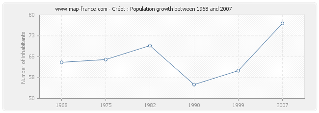 Population Créot