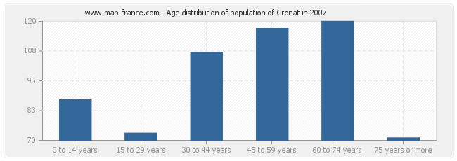 Age distribution of population of Cronat in 2007