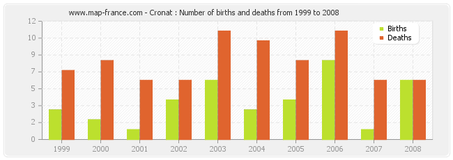 Cronat : Number of births and deaths from 1999 to 2008