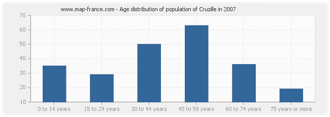 Age distribution of population of Cruzille in 2007