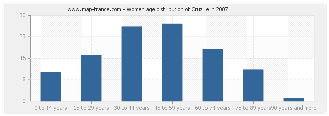 Women age distribution of Cruzille in 2007