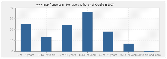 Men age distribution of Cruzille in 2007