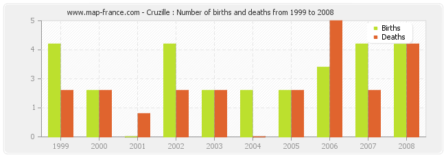 Cruzille : Number of births and deaths from 1999 to 2008