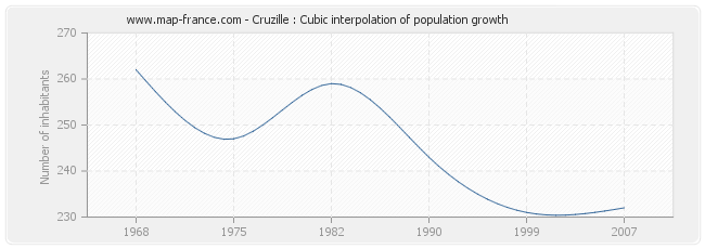 Cruzille : Cubic interpolation of population growth