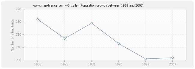 Population Cruzille