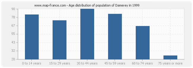 Age distribution of population of Damerey in 1999