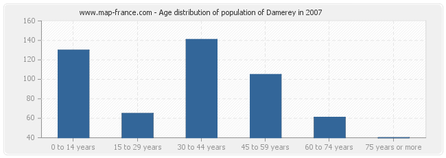Age distribution of population of Damerey in 2007