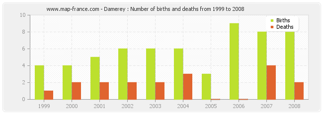 Damerey : Number of births and deaths from 1999 to 2008