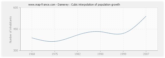 Damerey : Cubic interpolation of population growth