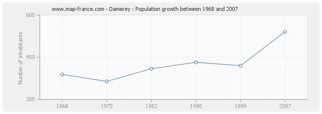 Population Damerey