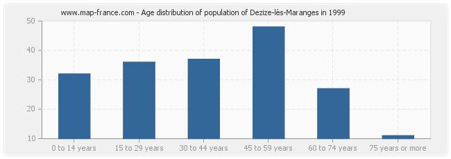 Age distribution of population of Dezize-lès-Maranges in 1999