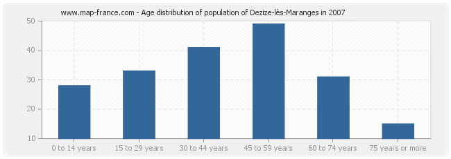 Age distribution of population of Dezize-lès-Maranges in 2007