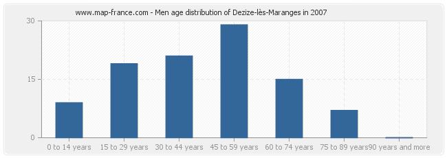 Men age distribution of Dezize-lès-Maranges in 2007