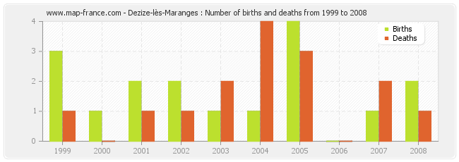 Dezize-lès-Maranges : Number of births and deaths from 1999 to 2008