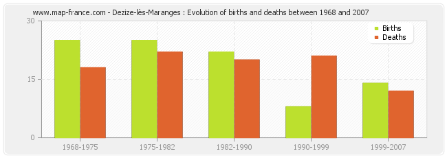 Dezize-lès-Maranges : Evolution of births and deaths between 1968 and 2007