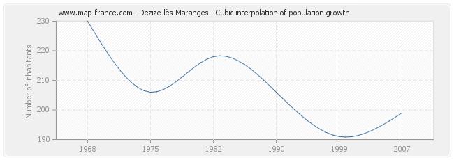 Dezize-lès-Maranges : Cubic interpolation of population growth