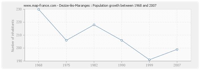 Population Dezize-lès-Maranges