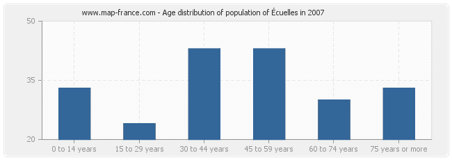Age distribution of population of Écuelles in 2007