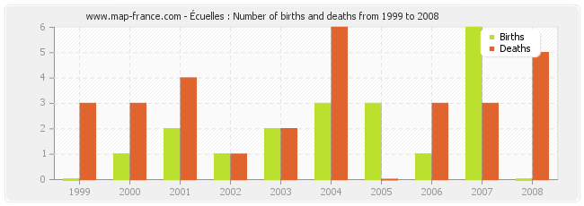 Écuelles : Number of births and deaths from 1999 to 2008