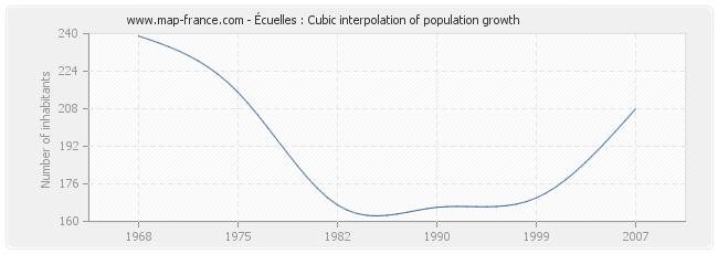 Écuelles : Cubic interpolation of population growth