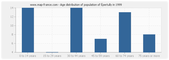Age distribution of population of Épertully in 1999