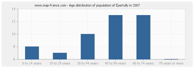 Age distribution of population of Épertully in 2007