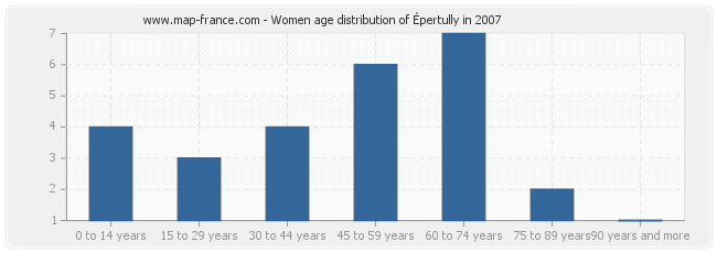 Women age distribution of Épertully in 2007