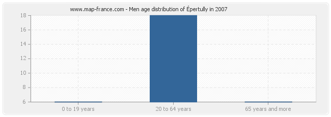 Men age distribution of Épertully in 2007