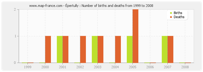 Épertully : Number of births and deaths from 1999 to 2008