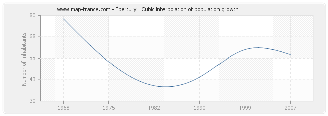 Épertully : Cubic interpolation of population growth