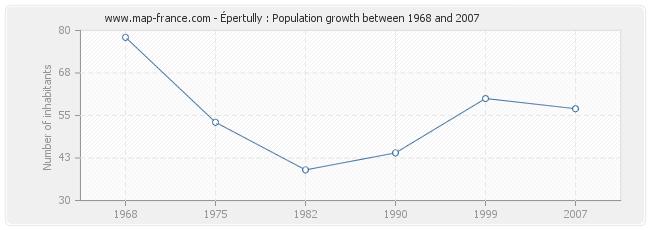 Population Épertully