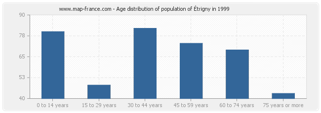 Age distribution of population of Étrigny in 1999