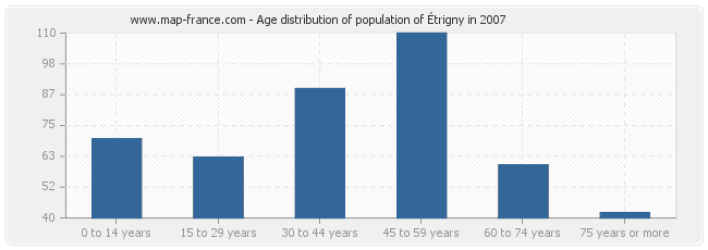 Age distribution of population of Étrigny in 2007