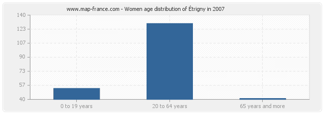 Women age distribution of Étrigny in 2007
