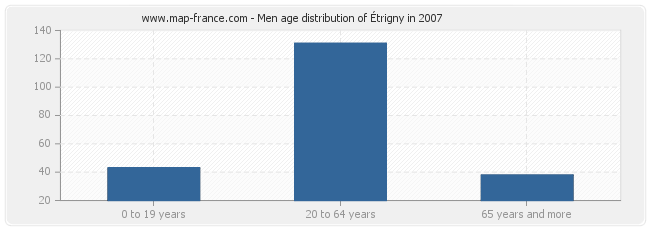 Men age distribution of Étrigny in 2007