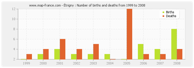 Étrigny : Number of births and deaths from 1999 to 2008