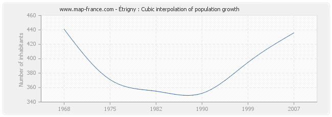 Étrigny : Cubic interpolation of population growth