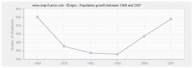 Population Étrigny